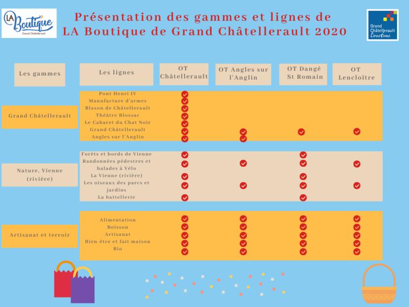 Présentation des gammes et lignes de LA Boutique de Grand Châtellerault